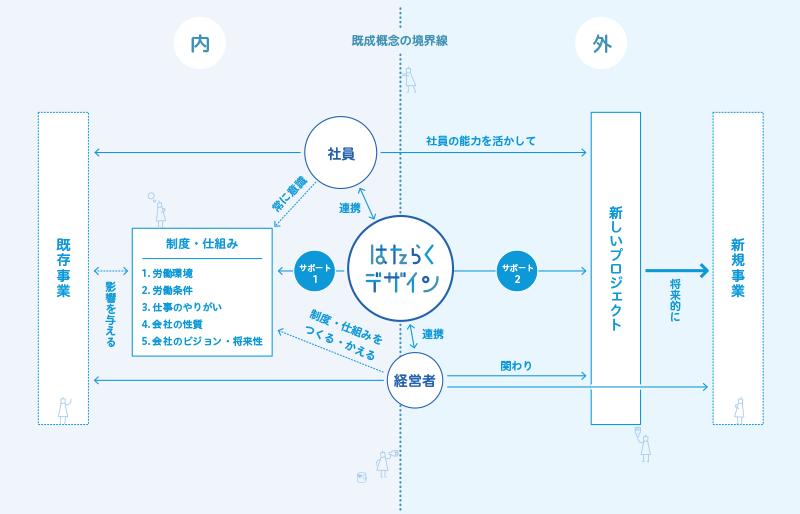 img_hataraku_design